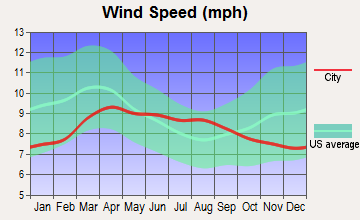 Oakley, Wyoming wind speed