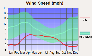 Pavillion, Wyoming wind speed