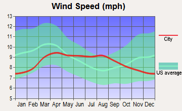 Robertson, Wyoming wind speed