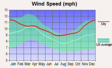 South Flat, Wyoming wind speed