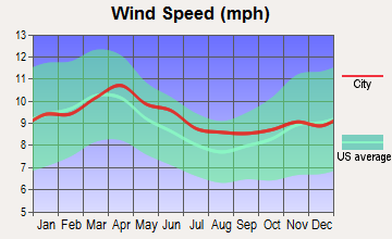 Star Valley Ranch, Wyoming wind speed