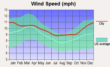 Wamsutter, Wyoming wind speed