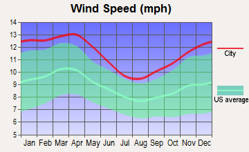 Warren AFB, Wyoming wind speed