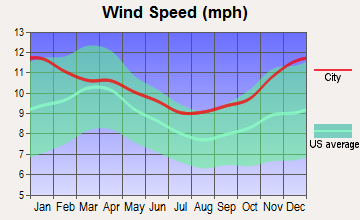 Washakie Ten, Wyoming wind speed