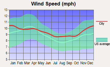Worland, Wyoming wind speed