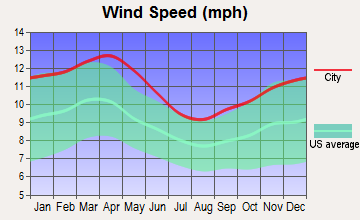 Yoder, Wyoming wind speed
