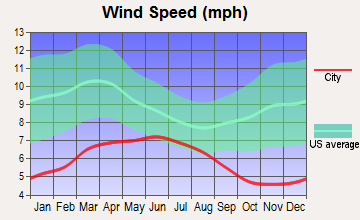 Central Shasta, California wind speed