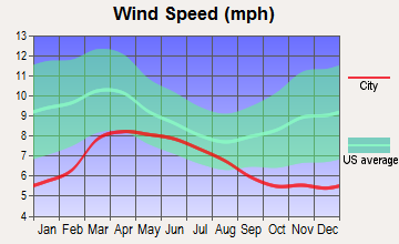 East Sierra, California wind speed