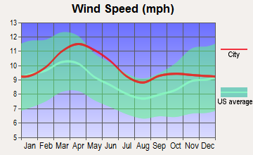 Simla, Colorado wind speed