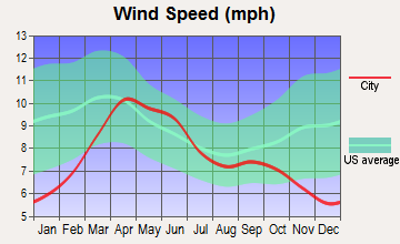 Telluride, Colorado wind speed