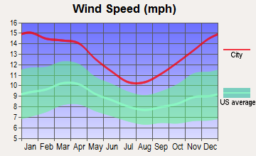 Wellington, Colorado wind speed