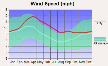 Wiley, Colorado wind speed