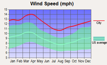 Akron, Colorado wind speed