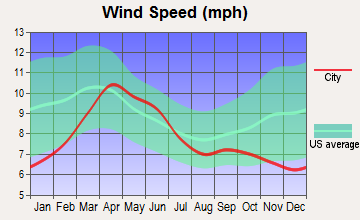Aguilar, Colorado wind speed