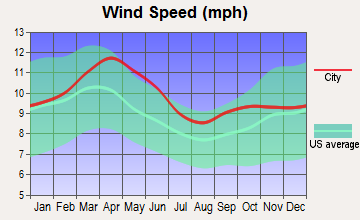 Blue River, Colorado wind speed
