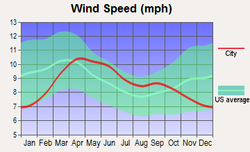 Aspen, Colorado wind speed