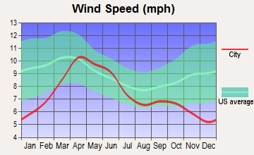 Arboles, Colorado wind speed