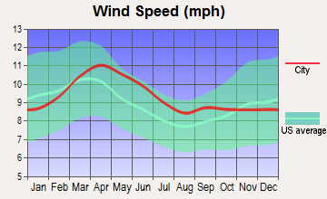 Cascade-Chipita Park, Colorado wind speed