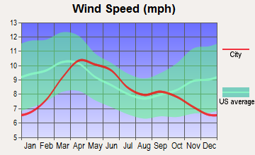 Crested Butte, Colorado wind speed