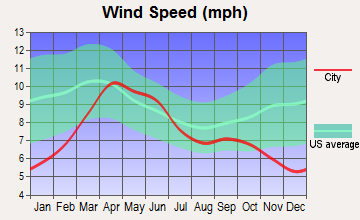 Durango, Colorado wind speed