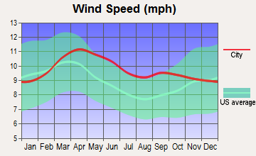 Edwards, Colorado wind speed