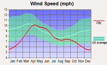 Mancos, Colorado wind speed