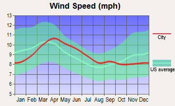 Penrose, Colorado wind speed