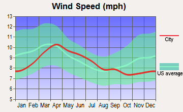Pueblo, Colorado wind speed