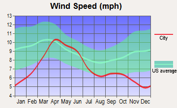 San Luis, Colorado wind speed