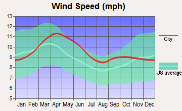 Lake George, Colorado wind speed