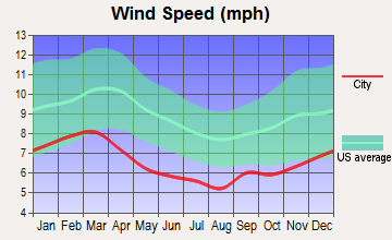 Ozark, Alabama wind speed