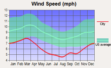 Pennington, Alabama wind speed