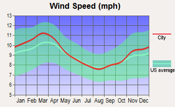Dover Base Housing, Delaware wind speed