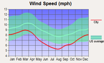 Powell, Alabama wind speed
