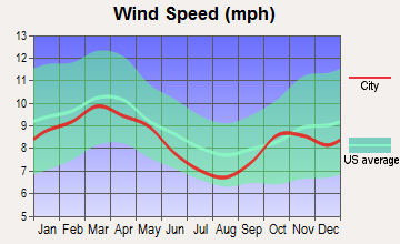 Melbourne, Florida wind speed