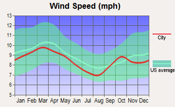 Oak Hill, Florida wind speed