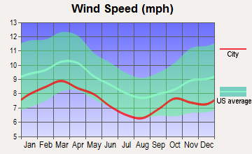Silver Springs Shores, Florida wind speed