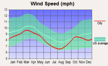 Sylvan Shores, Florida wind speed