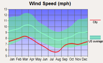 Wausau, Florida wind speed