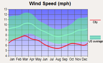 Williston Highlands, Florida wind speed