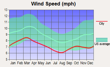 Asbury Lake, Florida wind speed