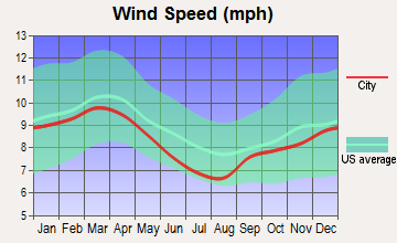 Destin, Florida wind speed