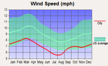 Graceville, Florida wind speed
