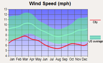 Interlachen-Florahome, Florida wind speed