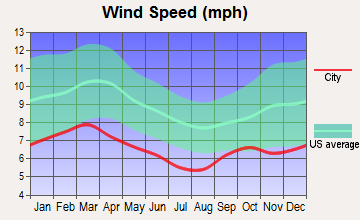 Valdosta, Georgia wind speed