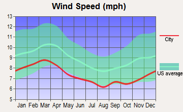 Macon, Georgia wind speed