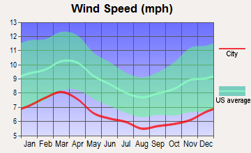 Midville, Georgia wind speed