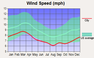 Midway-Hardwick, Georgia wind speed