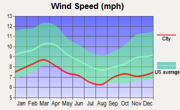 Pearson, Georgia wind speed