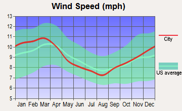 Pine Lake, Georgia wind speed